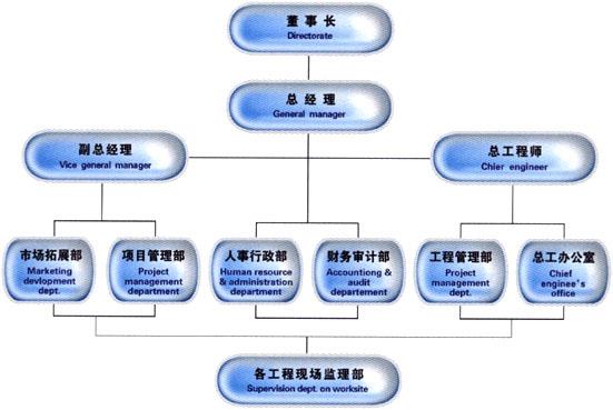 组织架构-重庆贵鑫塑胶制品有限公司-重庆ppr管